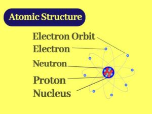 Atomic Structure Chemistry || How do you find the Atomic Structure?