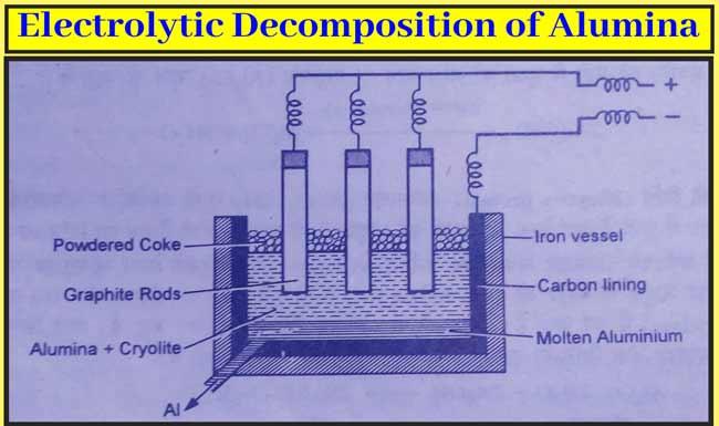 Electrolytic decomposition of Alumina