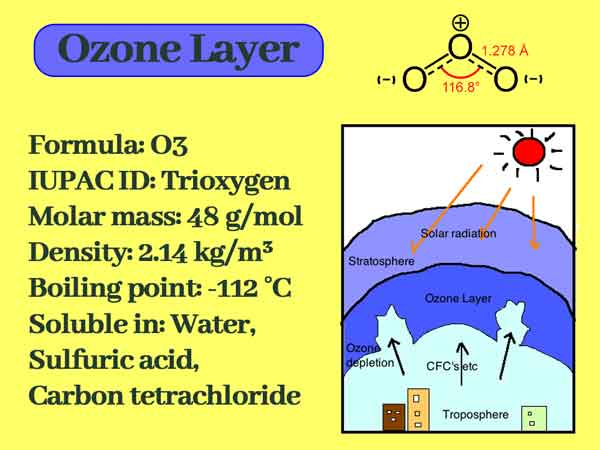 Why Ozone Layer is Important || Ozone Layer Depletion