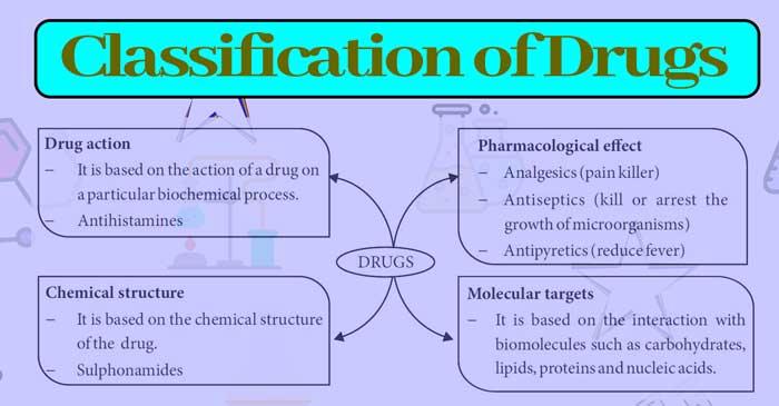 Chemicals in Medicine