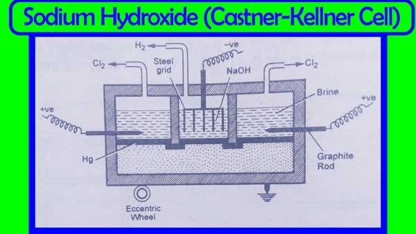 Castner kellner Cell