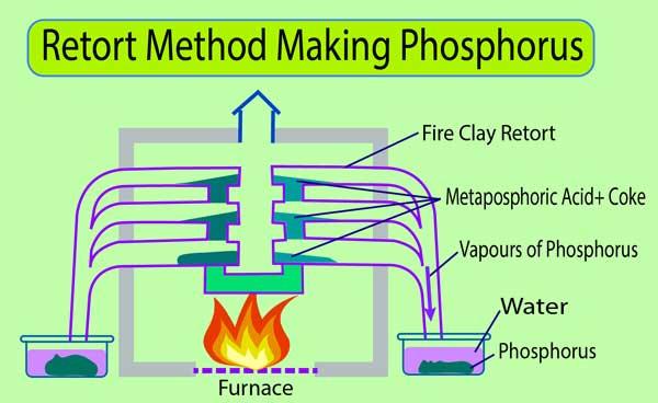 retort method phosphorus