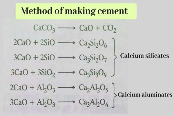 Calcium Silicates, Calcium Aluminates